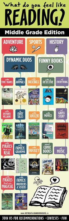 Have your middle grade reader choose their next book with this fun flow chart!