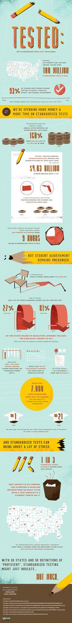 standardized testing infographic