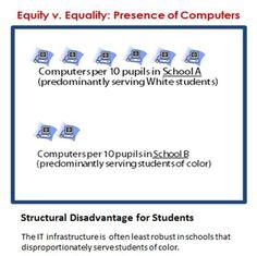 Racial equity or racial equality