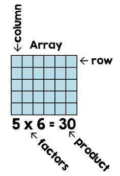 Math Coach's Corner Are 6 x 5 and 5 x 6 the Same?Use this vocabulary as you work with multiplication