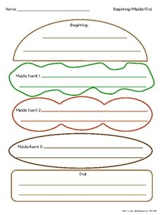 Beginning/Middle/End Hamburger Graphic Organizer (simple version)