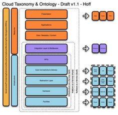 Cloud Taxonomy by Hoff