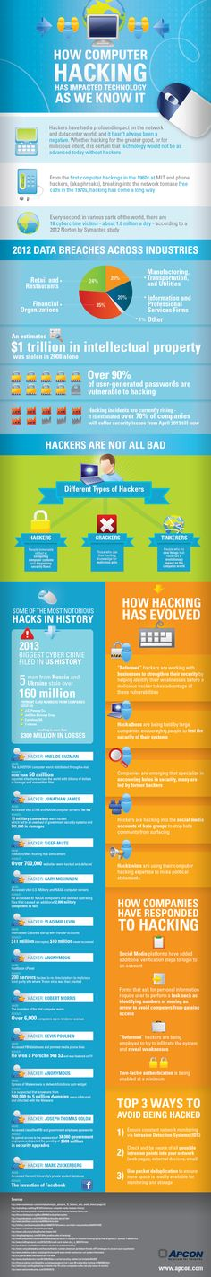Hacking impacted technology #infografia #infographic comput hack