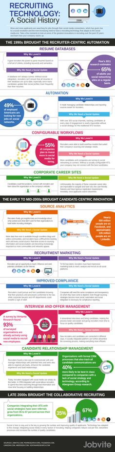 The History of Social #Recruiting Technology [#INFOGRAPHIC]  #SocialMedia