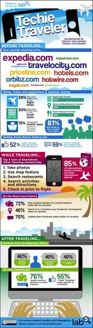 How Tech and #SocialMedia Are Changing Travel #infographic #infografía