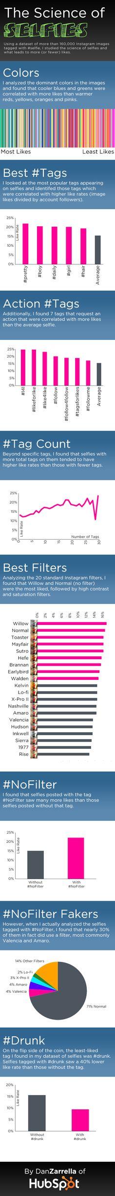#infographic #selfie #selfies #science #bigdata #likeforlike