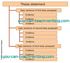 The Writing Process - Thesis Statements - Aims Community College