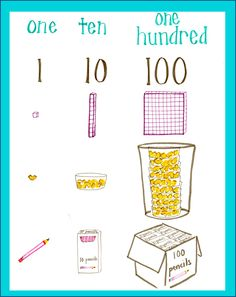number sense anchor chart, one, ten, one hundred