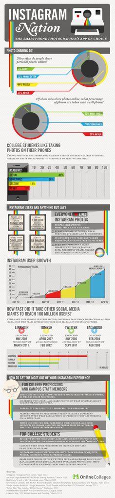 # A nação Instagram – infográfico    Tudo o que você queria perguntar sobre o Instagram e tinha preguiça de procurar, colocado agora num infográfico criado pelo Online Colleges. (Via ProXXIma)