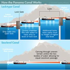 How the Panama Canal Works -by Sarah Dowdey