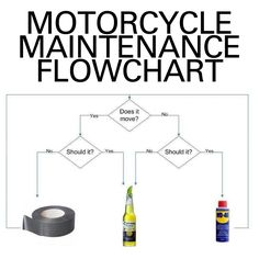 Motorcycle maintenance flow chart. All you need to know.