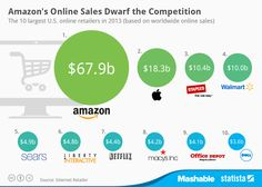 Ranking mundial de tiendas electrónicas por ventas. Infografía en inglés. #CommunityManager