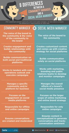 8 Differences Between Community Managers and #Social #Media #Managers. #CommunityManager #SocialMediaManager
