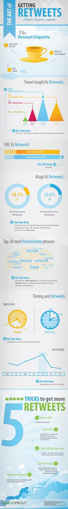 The Art of Getting Retweets : ( Infographic ) work, twitter, market, retweet, social media, art, busi, socialmedia, media infograph