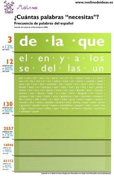 Frecuencia de palabras del español