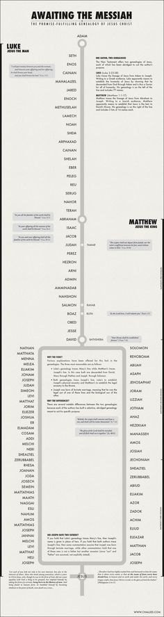 An infographic that displays the promise-fulfilling genealogy of Jesus Christ.