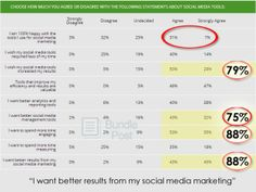 Social media tool survey report shows that 75% of social media marketers want better tools!