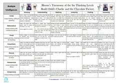 Over 40 Lesson Ideas Based on Charlie and the Chocolate Factory -