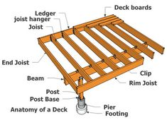 How to build a deck.