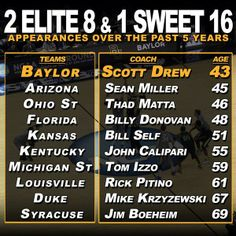 #Baylor is 1 of just 10 men's basketball programs to have reached two Elite 8's & one Sweet 16 in the last 5 years. Of the 10 coaches to have done that, Scott Drew is the youngest.