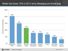 Mobile Use Grows 115% in 2013, Propelled by Messaging Apps