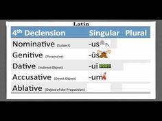 1st-5th Latin Declension Noun Endings Songs - YouTube
