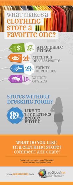 What makes a clothing store a favorite one? Online poll conducted by #eCGlobalNet, with a total of 2180 participants. www.eCGlobalNet.com – Where consumers meet consumers