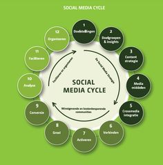 the social media cycle - captured from e-book Social Media Advertising  www.marketingmond...