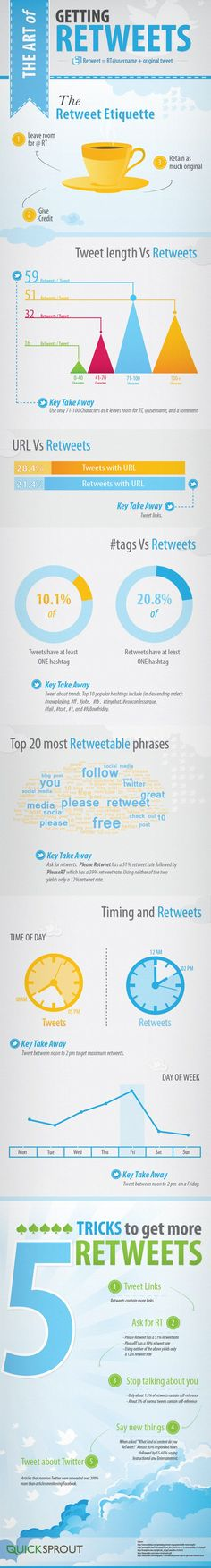The art of getting ReTweets #infografia #infographic #socialmedia