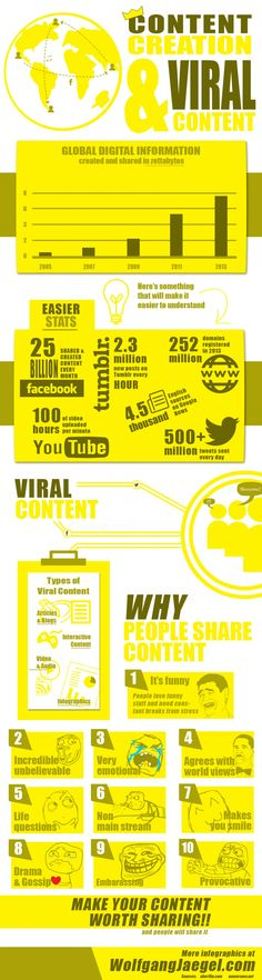 Content Creation & #Viral #Content