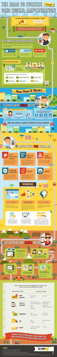 The Road to Success Through Paid Social Media - #infographic #socialmedia #marketing #Facebook #Twitter #Googleplus #Reddit #YouTube #Stumbleupon