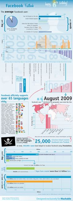 Infographics Facebook Fact Look