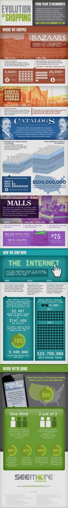 Evolution of #Shopping