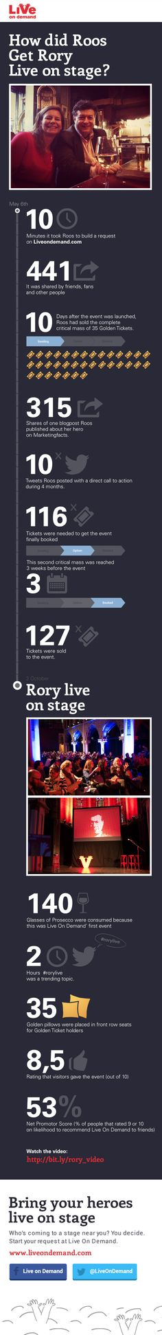How did Roos get Rory live on stage!? cool om terug te zien #crowdsourcing #Rorylive