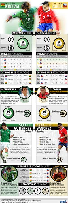 Infografia de La Previa de Bolivia vs. Chile =)