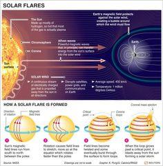 Solar Flares Infographic