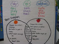 compare and contrast and long {ay, ai} anchor chart
