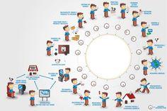 Mobile phone customer lifecycle via Paul Roberts