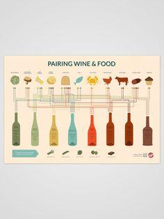 Food & Wine pairing cheat sheet