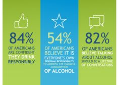 April is Alcohol awareness month, use the month to ignite conversations around alcohol #responsibility.