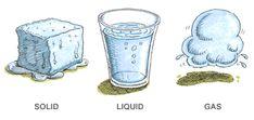 Gas Solid Liquid