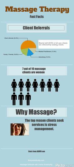 massage facts