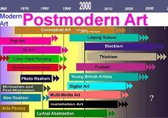 POSTMODERNISM: Art Eras