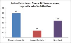 49% of Latino voters in key states are more enthusiastic about Obama after he announced his new immigration policy