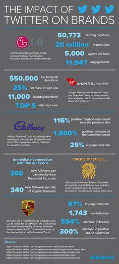 The Impact of Twitter on Brands #infografia #infographic #socialmedia
