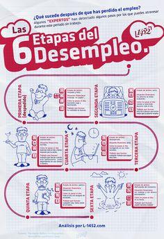 Las 6 etapas del desempleo