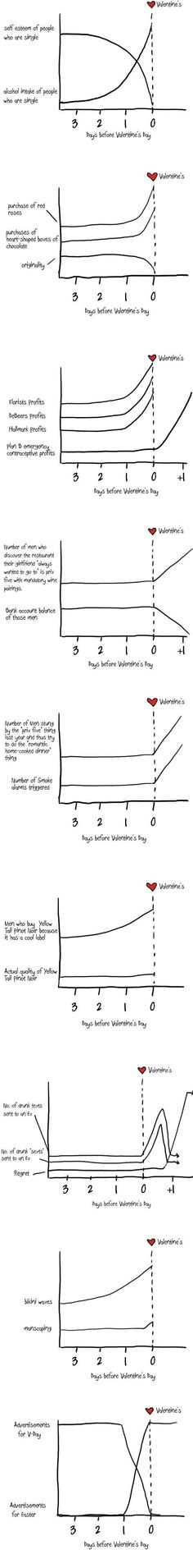 valentines day charts holiday, funni stuff, laugh, valentine day, giggl, true, infograph, number, thing