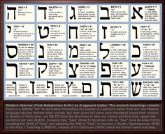 Hebrew Letter Meanings Chart