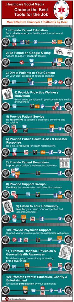 Choosethebest tool for the job Healthcare Social Media   #mhealth #healthtech #ehealth #digitalhealth #HIT #healthcare #healthit  Prestij Software - Infograph, Prestij Yazılım ve Bilgi Sistemleri