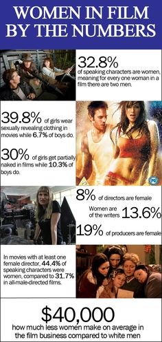 Women in #film by the numbers. #fem2 #media